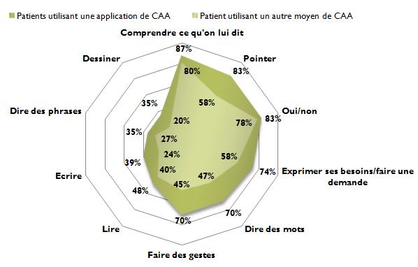 Z - Graphique - Profil patient - Compétences - Patients et entourage - Selon ordre de fréquence