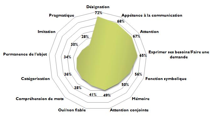 Z - Graphique - Profil patient - Compétences - professionnels