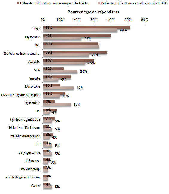 Z - Graphique - Profil patient - Pathologie - Comparaison appli et autre CAA - Portrait