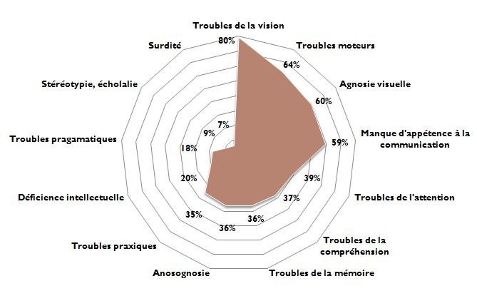 Z - Graphique - profil patient - Troubles - Professionnel